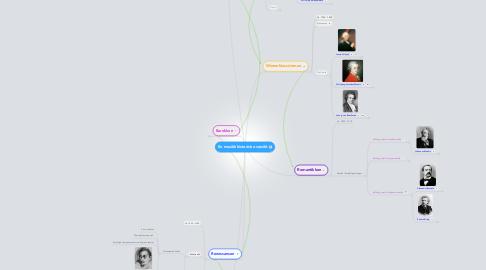 Mind Map: En musikkhistorisk oversikt