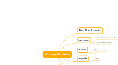 Mind Map: Meeting Minutes