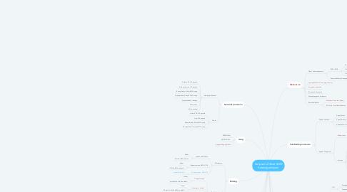 Mind Map: Kerjasama Diklat SDM Ketenagakerjaan