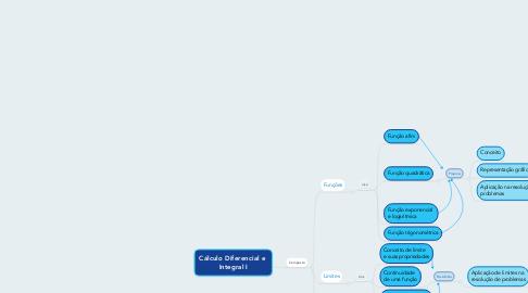 Mind Map: Cálculo Diferencial e  Integral I