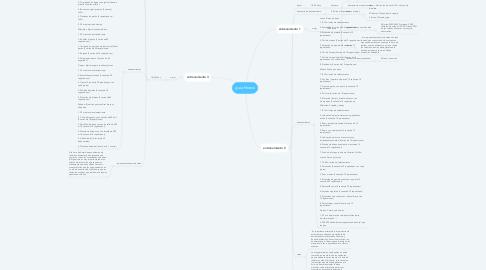 Mind Map: guia fitness