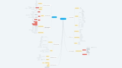 Mind Map: Bio: Thema 2