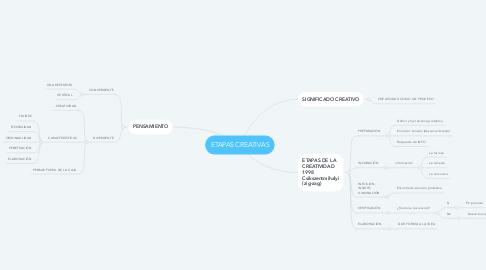 Mind Map: ETAPAS CREATIVAS