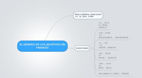 Mind Map: EL GÉNERO DE LOS ADJETIVOS EN FRANCÉS