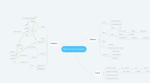 Mind Map: Robomancy Ecosystem