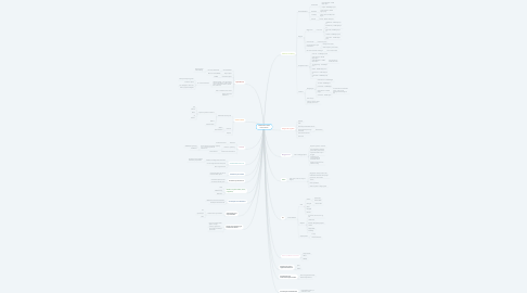 Mind Map: Guldsmeden Hotels konfirmationer