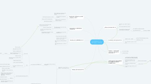 Mind Map: LA DIGNIDAD DE LA PERSONA HUMANA