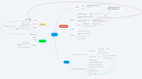 Mind Map: ZVR