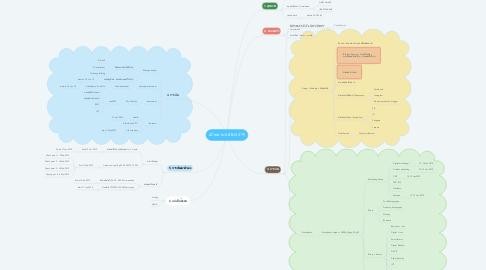 Mind Map: เป้าหมาย 6 มิติ (2019)