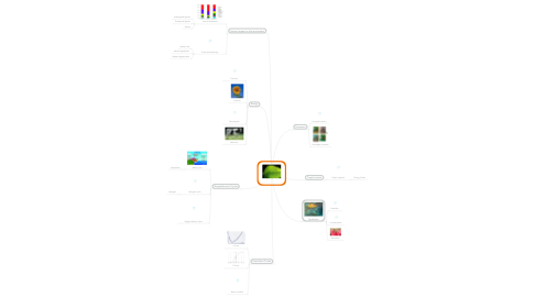 Mind Map: Ecology