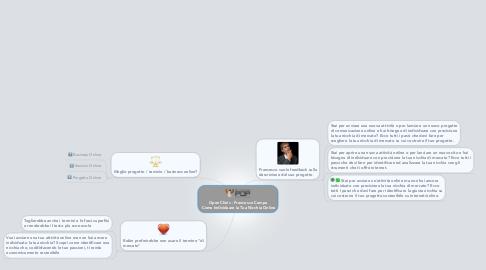 Mind Map: Open Clinic - Francesco Campa  Come Individuare la Tua Nicchia Online