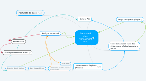 Mind Map: Dashboard data management tool