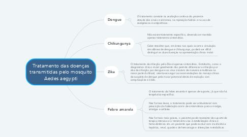 Mind Map: Tratamento das doenças transmitidas pelo mosquito Aedes aegypti