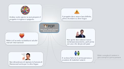 Mind Map: Open Clinic - Andrea Tomasoni MammaSenzaCellulite