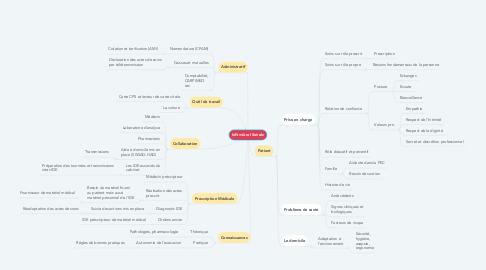 Mind Map: Infirmière libérale