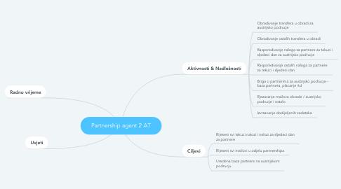 Mind Map: Partnership agent 2 AT