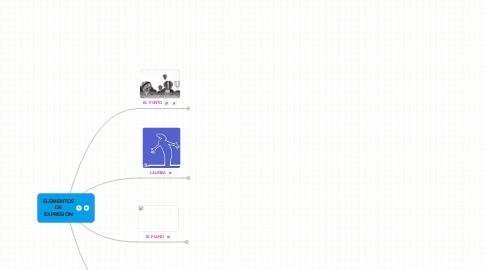 Mind Map: ELEMENTOS DE EXPRESIÓN