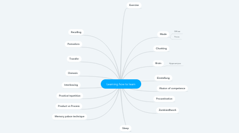 Mind Map: Learning how to learn