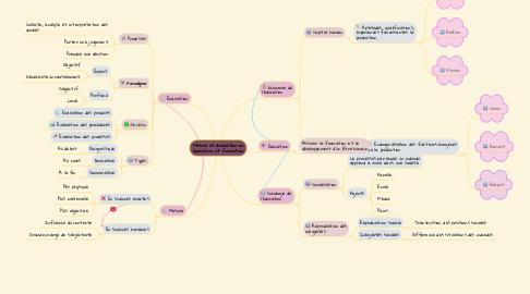 Mind Map: Mesure et évaluation en éducation et formation
