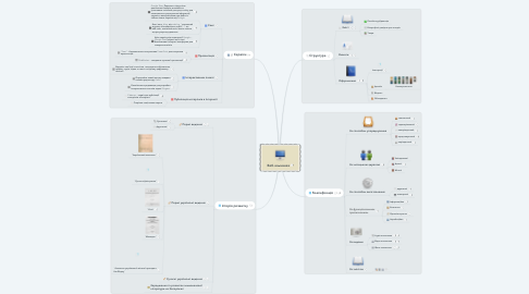 Mind Map: Веб-альманах
