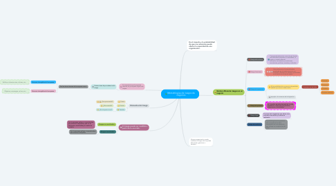Mind Map: Metodologías de riesgos de negocios