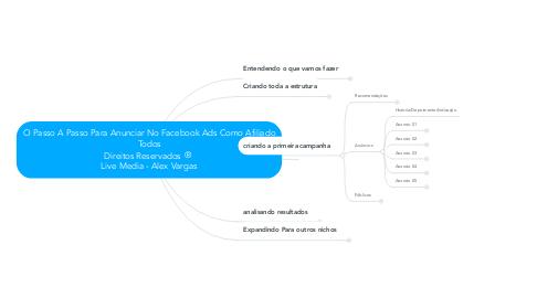 Mind Map: O Passo A Passo Para Anunciar No Facebook Ads Como Afiliado Todos Direitos Reservados ®  Live Media - Alex Vargas