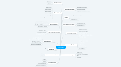 Mind Map: HackNit2019