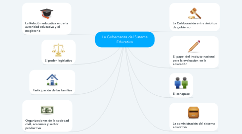 Mind Map: La Gobernanza del Sistema Educativo