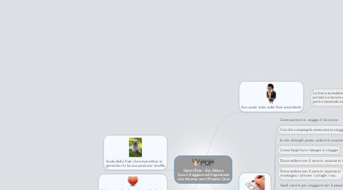 Mind Map: Open Clinic - Eva Deluca  Come Viaggiare ed Organizzare  una Vacanza con il Proprio Cane