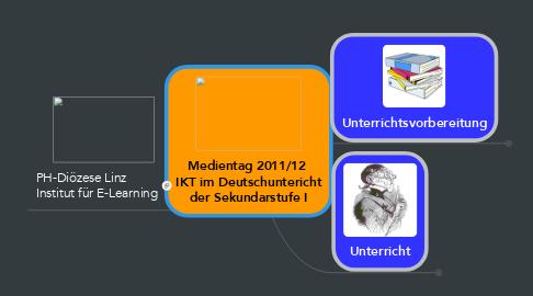 Mind Map: Medientag 2011/12  IKT im Deutschuntericht der Sekundarstufe I