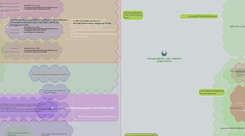 Mind Map: คาร์บอนฟุตพริ้นท์กับการจัดการโลจิสติกส์  สู่โซ่อุปทานสีเขียว