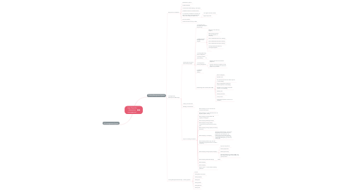 Mind Map: Logi Cloud for information management