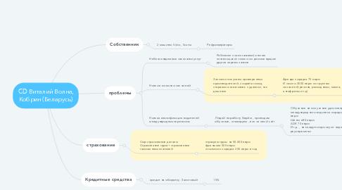 Mind Map: CD Виталий Волна, Кобрин (Беларусь)