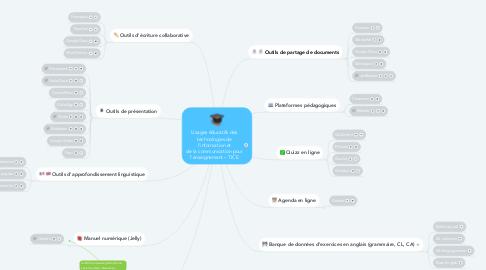 Mind Map: Usages éducatifs des technologies de l'information et de la communication pour l'enseignement – TICE