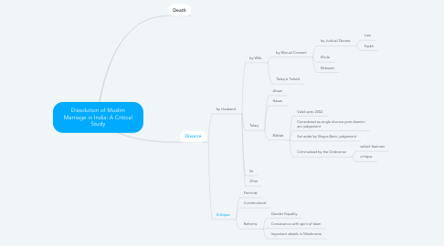 Mind Map: Dissolution of Muslim Marriage in India: A Critical Study