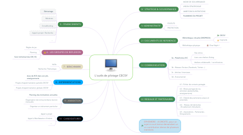 Mind Map: L'outils de pilotage CECSY