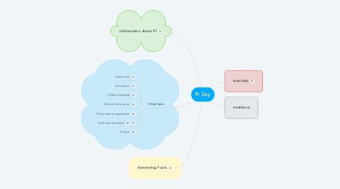 Mind Map: Pi Day