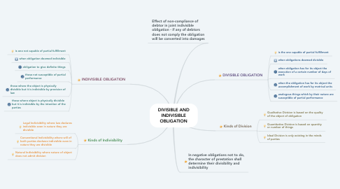 Mind Map: DIVISIBLE AND INDIVISIBLE OBLIGATION