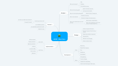 Mind Map: ADDIE - Albert Stern