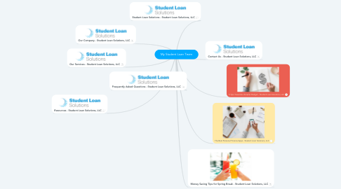 Mind Map: My Student Loan Team