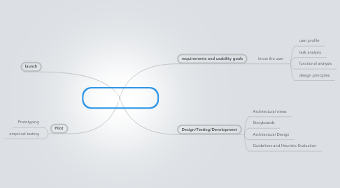 Mind Map: Usability Engineering in eParticipation