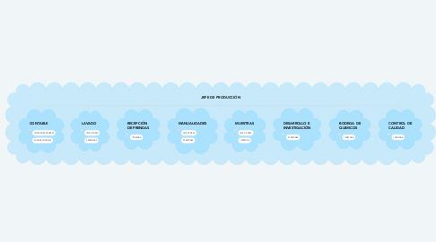 Mind Map: JEFE DE PRODUCCIÓN