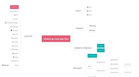 Mind Map: Marketing Campaign Plan