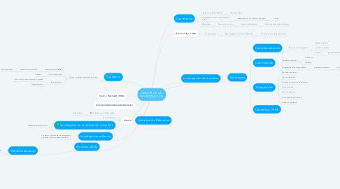 Mind Map: DEBATE DE LA  INVESTIGACIÓN