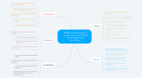 Mind Map: ADDIE for Developing an e-Learning Course Titled Seven Steps to an Eco-School