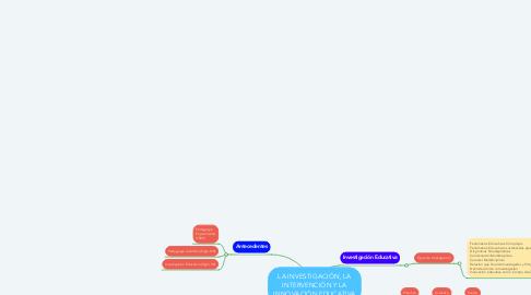 Mind Map: LA INVESTIGACIÓN, LA INTERVENCIÓN Y LA INNOVACIÓN EDUCATIVA