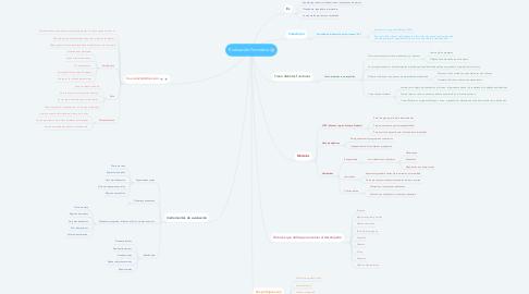 Mind Map: Evaluación Formativa