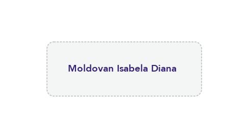 Mind Map: Moldovan Isabela Diana