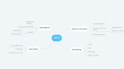 Mind Map: ADHD