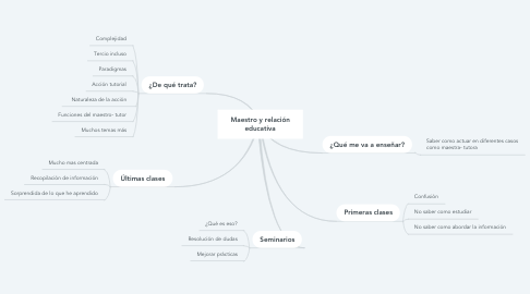 Mind Map: Maestro y relación educativa